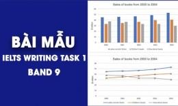 Tổng hợp bài mẫu IELTS Writing Task 1 - Band 8.0