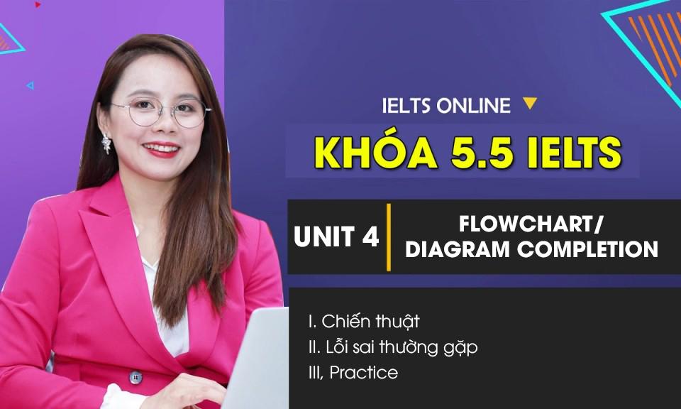 Unit 4: Flowchart/ Diagram Completion