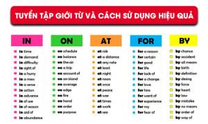 Tuyển tập Giới từ trong tiếng Anh và Cách sử dụng