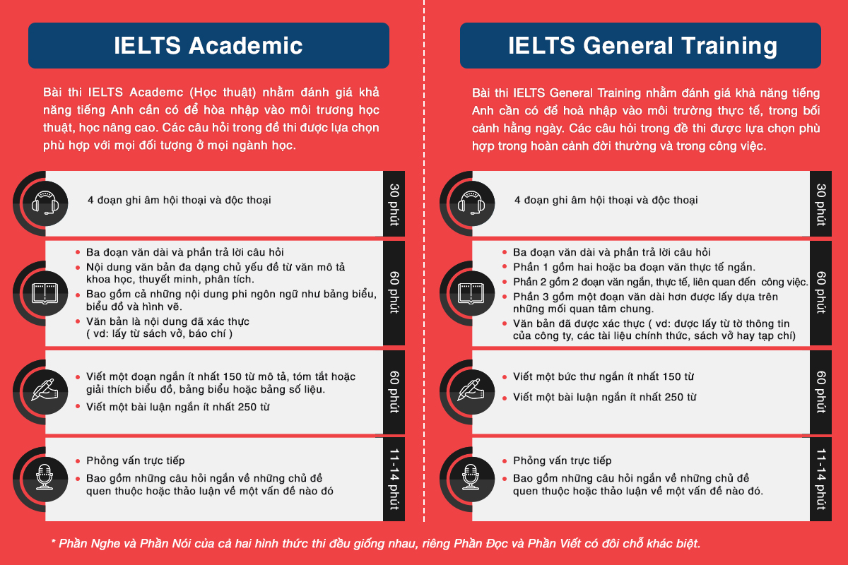 sự khác biệt giữa 2 hình thức ielts academic và ielts general