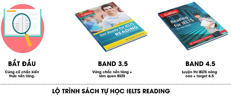 lộ trình học ielts reading cho người mới bắt đầu