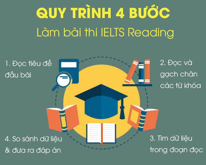 quy trình 4 bước làm bài thi ielts reading