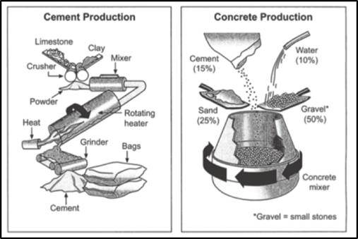Quy trình (Process)